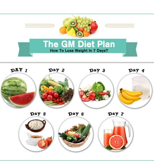 phuong-phap-giam-can-General-Motor-Diet-1